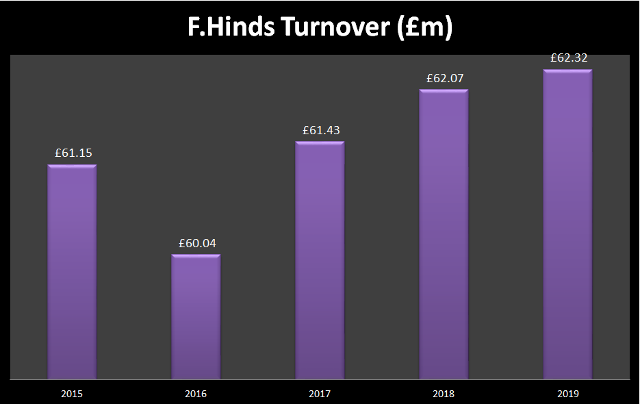 F. Hinds maintains retail momentum as turnover increases to £62.3m